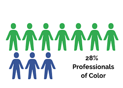 Professionals of Color